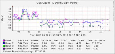 Cox in Manhattan, KS has gone SDV