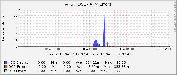 AT&T DSL - ATM Errors