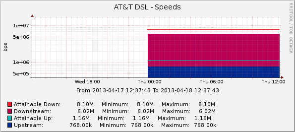 AT&T DSL - Speeds