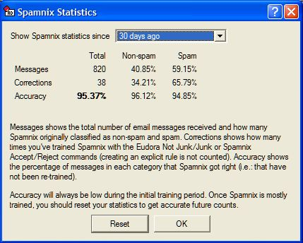 Spamnix: The First Week